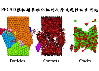 PFC3D模拟颗粒堆积体的孔隙连通性初步研究.jpg